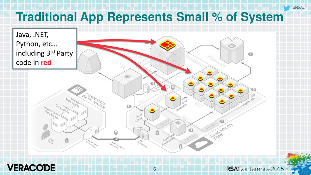 #RSAC Traditional App Represents Small % of Sys...