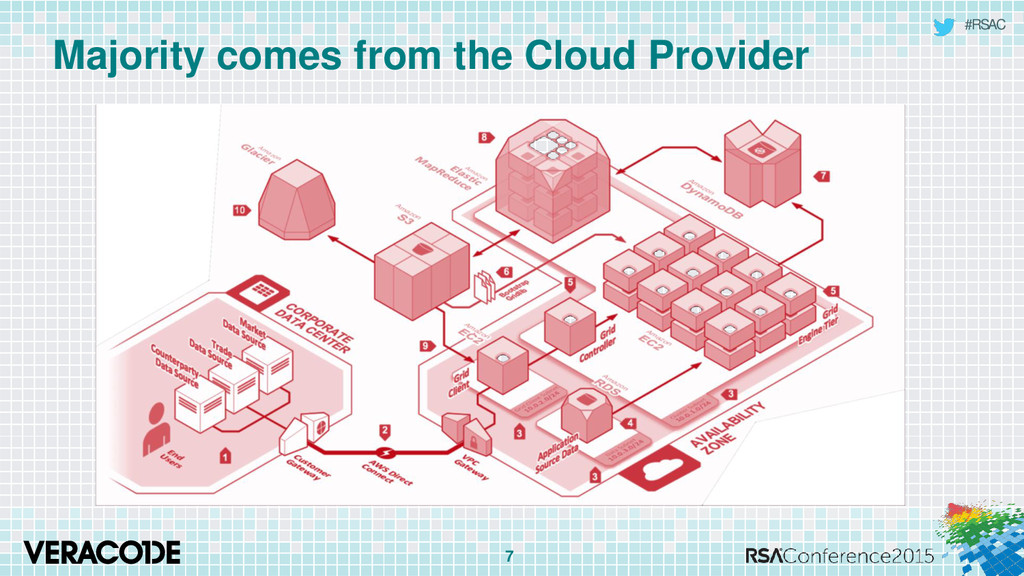 #RSAC Majority comes from the Cloud Provider 7