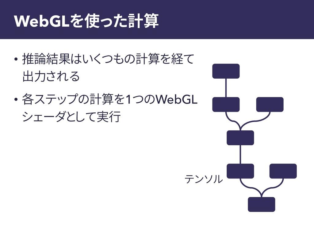 WebGLを使った計算 • 推論結果はいくつもの計算を経て 出力される • 各ステップの計算を...