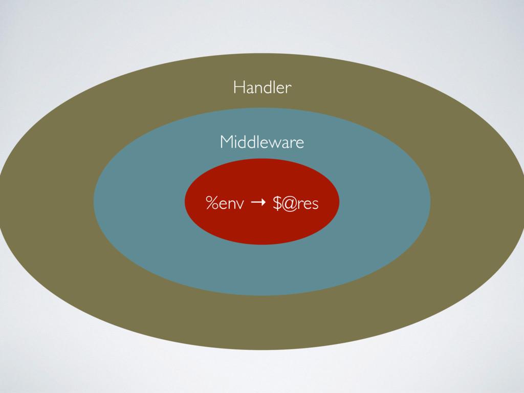 Handler Middleware %env → $@res