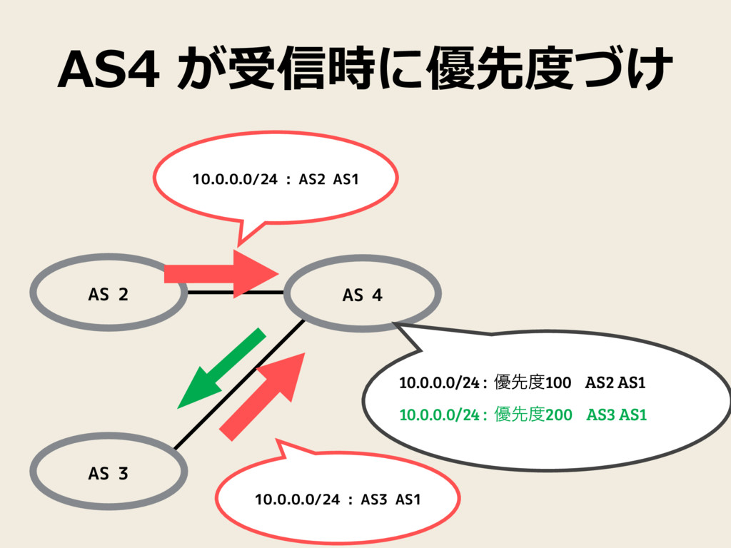 AS4  が受信時に優先度度づけ AS 3 AS 2 AS 4 10.0.0.0/24 : A...