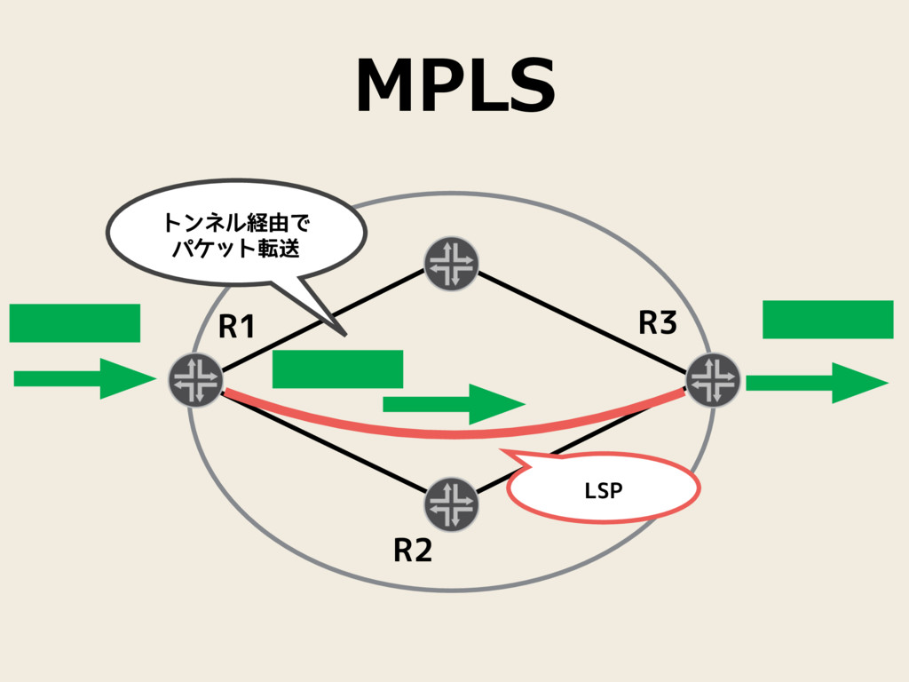 MPLS R2 LSP トンネル経由で  パケット転送 R1 R3