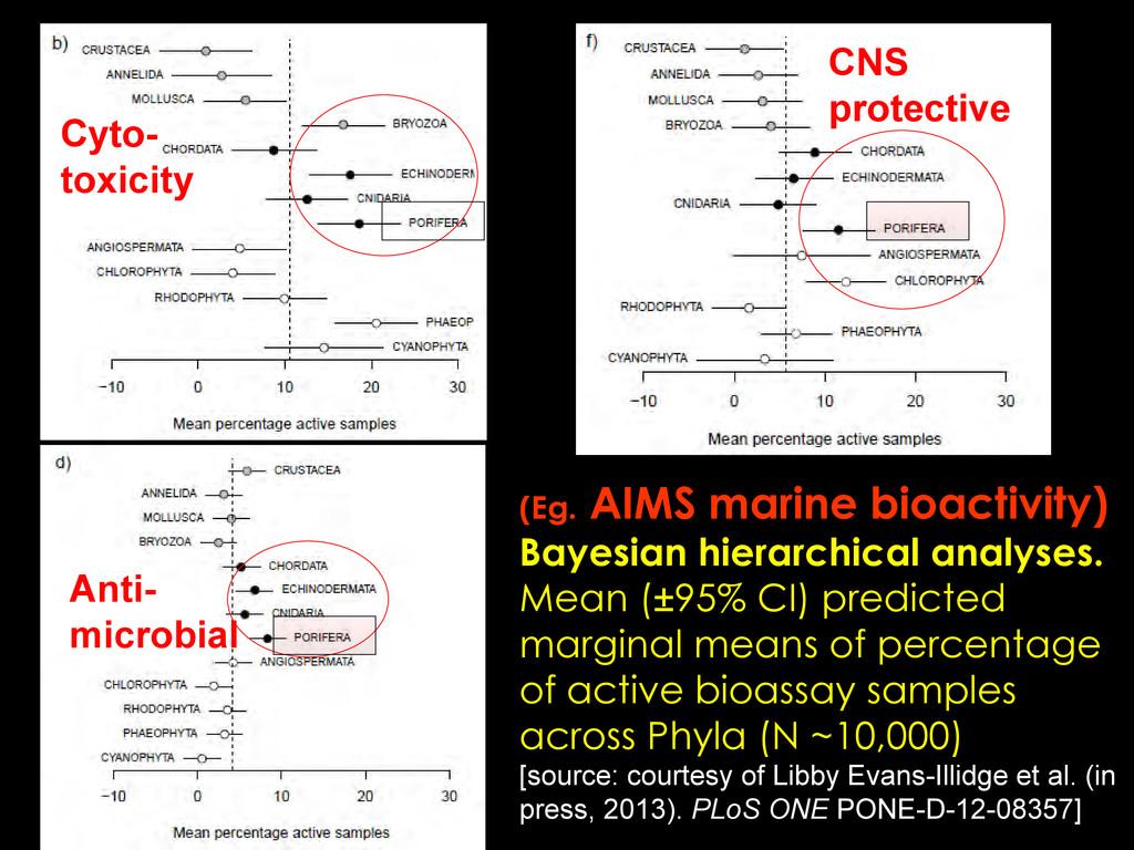 (Eg. AIMS marine bioactivity) Bayesian hierarch...