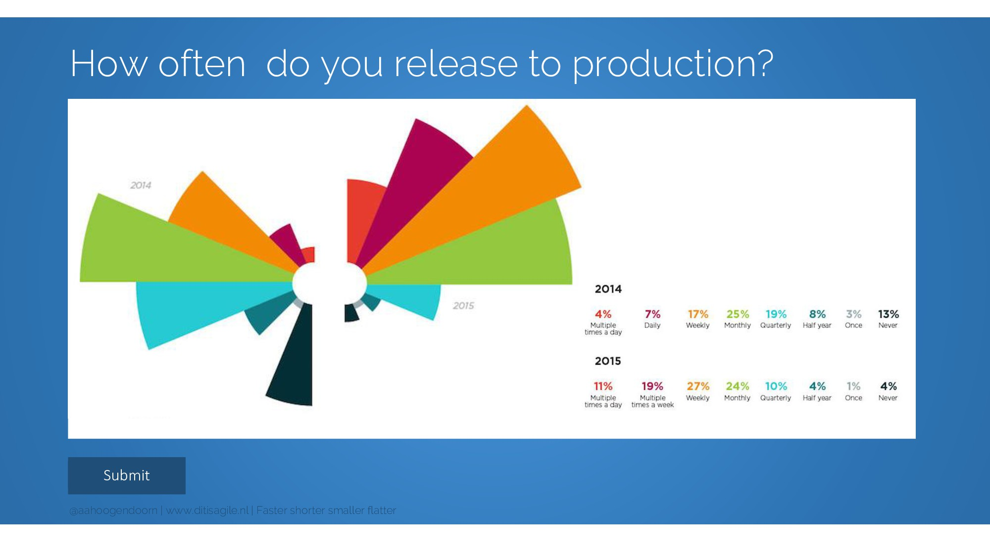 Submit How often do you release to production? ...