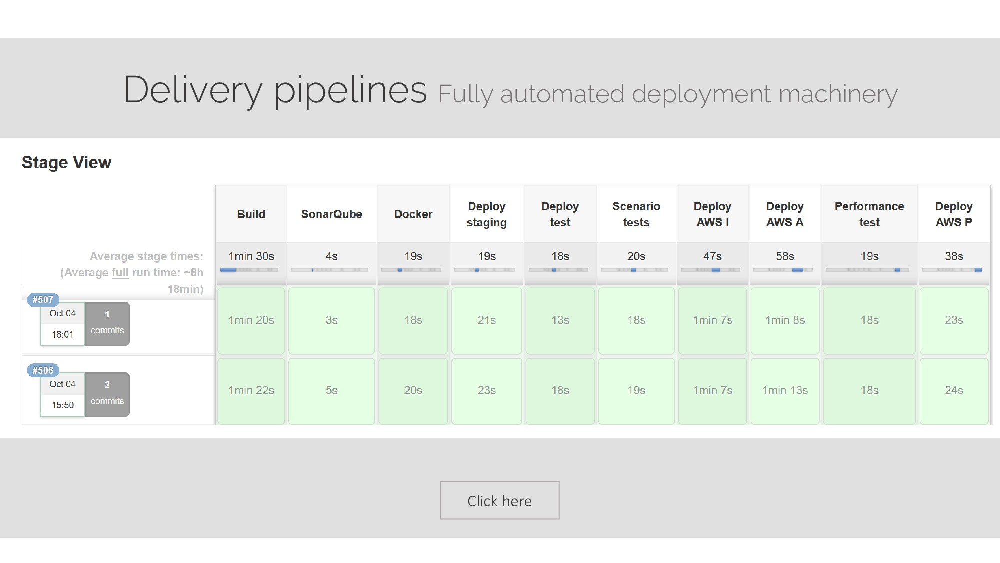 Click here Delivery pipelines Fully automated d...