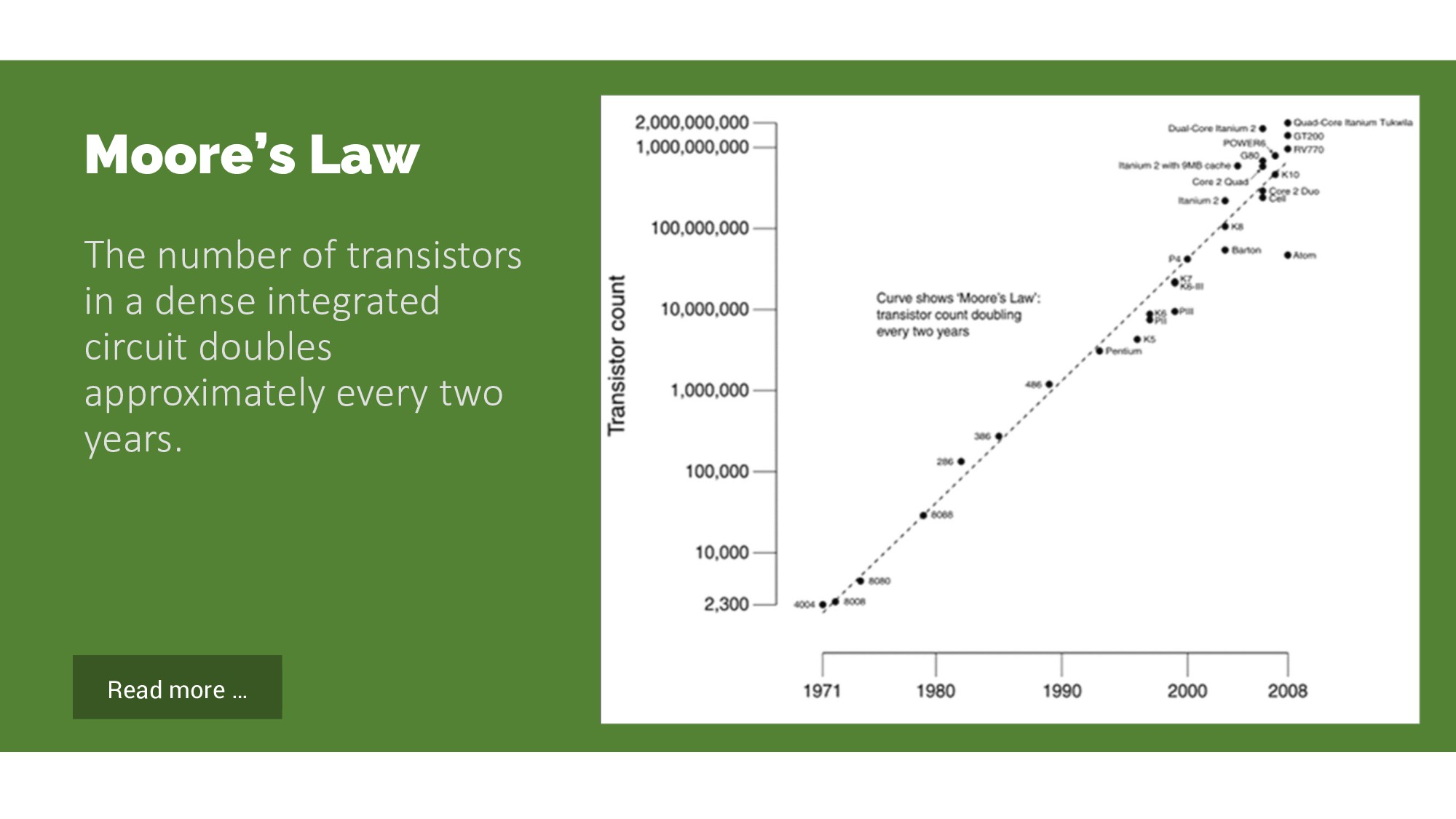 Read more … Moore's Law The number of transisto...