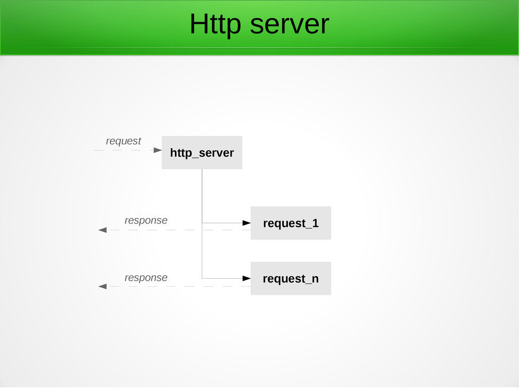 Http server http_server request_1 request_n req...