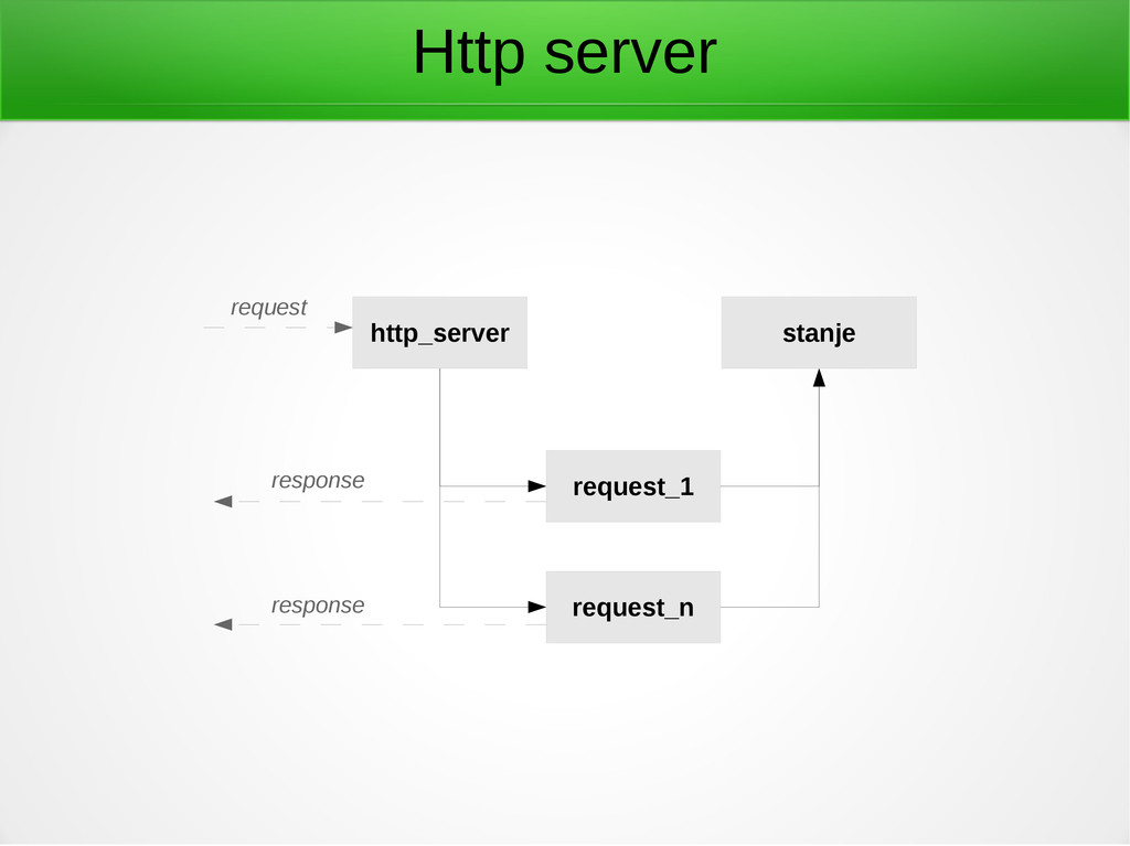 Http server http_server stanje request_1 reques...