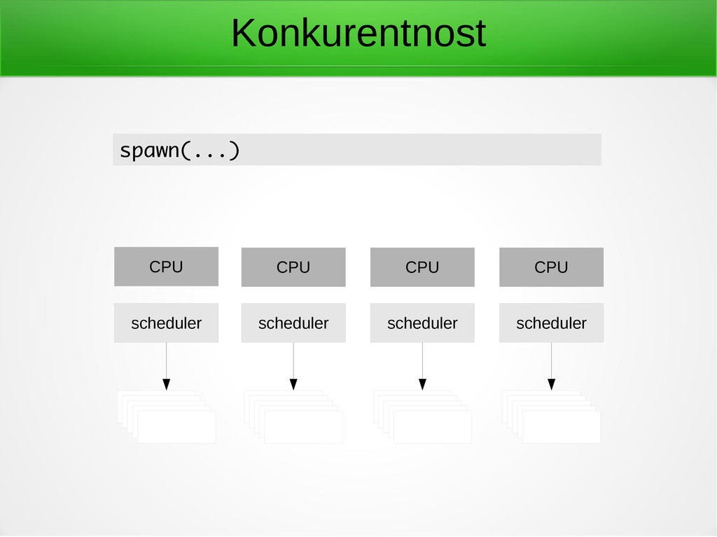 Konkurentnost scheduler CPU scheduler CPU sched...