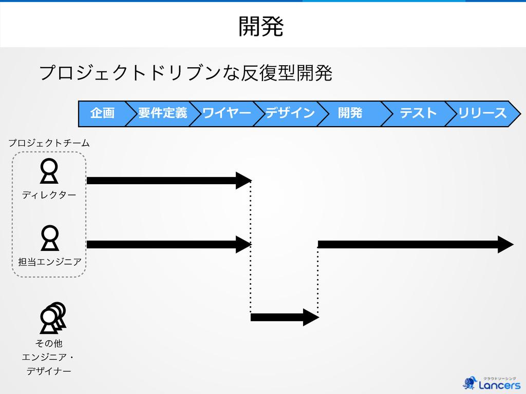 開発 σΟϨΫλʔ リリース テスト 開発 デザイン ワイヤー 要件定義 企画 ୲ΤϯδχΞ...