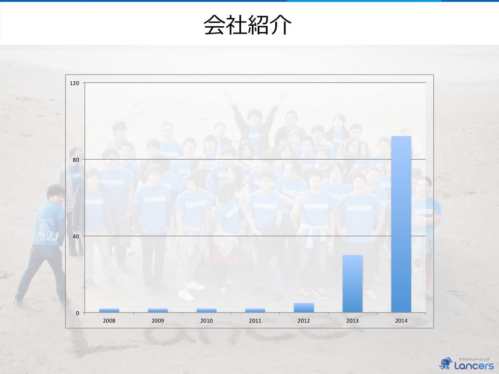 """会社紹介 0"""" 40"""" 80"""" 120"""" 2008"""" 2009"""" 2010"""" 2011"""" 20..."""