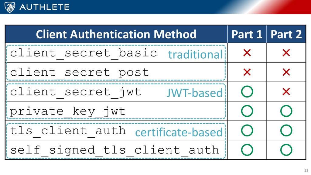 13 Client Authentication Method Part 1 Part 2 c...