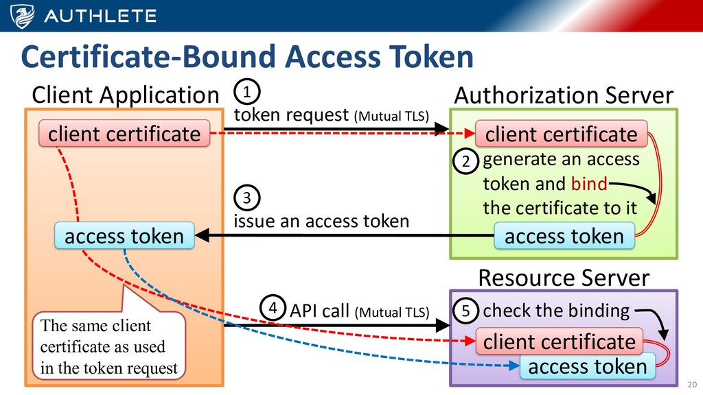 Certificate-Bound Access Token 20 Authorization...