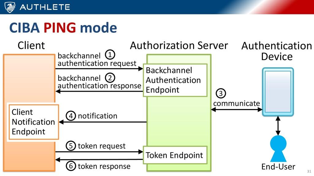 31 Authorization Server Client notification Bac...