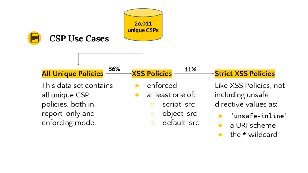 CSP Use Cases All Unique Policies This data set...