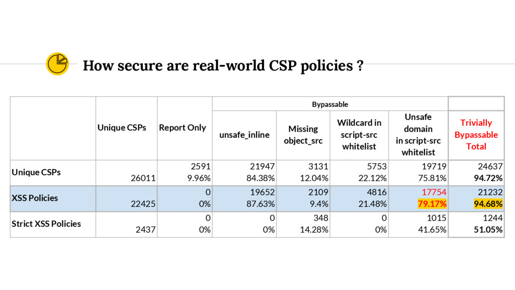 How secure are real-world CSP policies ? Unique...