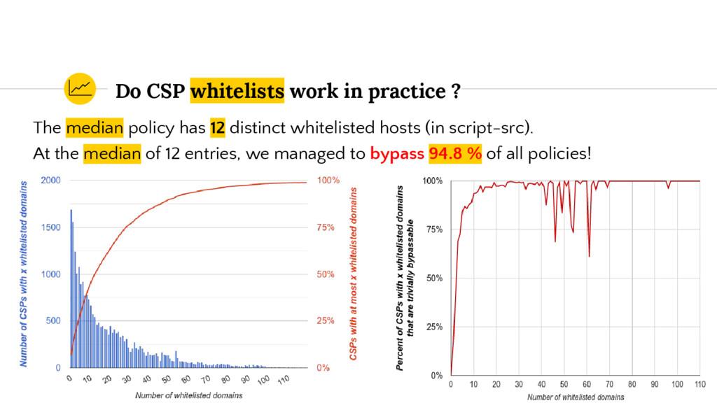 Do CSP whitelists work in practice ? The median...