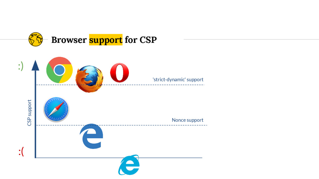 Browser support for CSP :) :( Nonce support 'st...