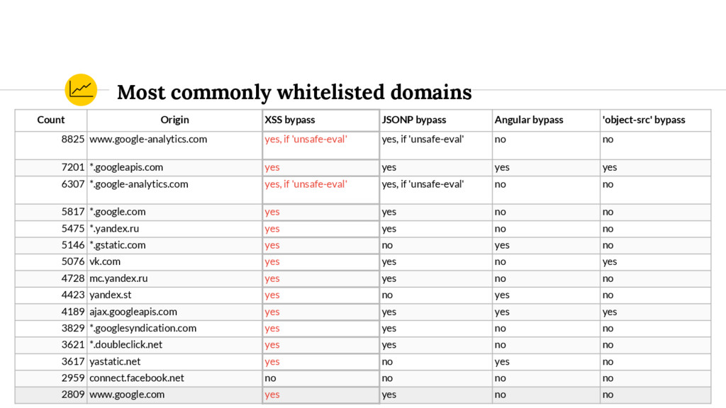 Most commonly whitelisted domains Count Origin ...