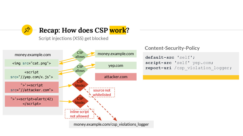 Recap: How does CSP work? Script injections (XS...