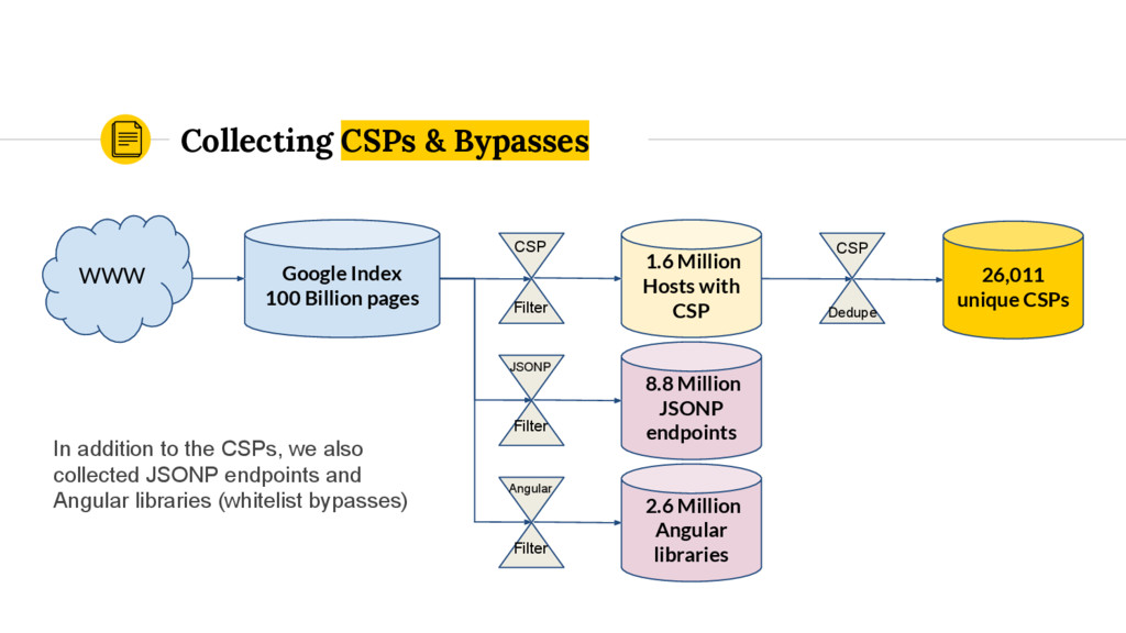 Collecting CSPs & Bypasses WWW Google Index 100...