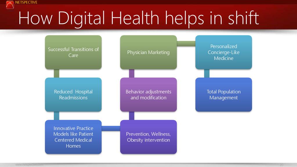 NETSPECTIVE www.netspective.com 20 How Digital ...