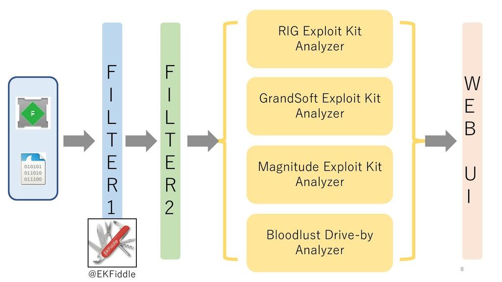 F I L T E R 1 F I L T E R 2 RIG Exploit Kit Ana...