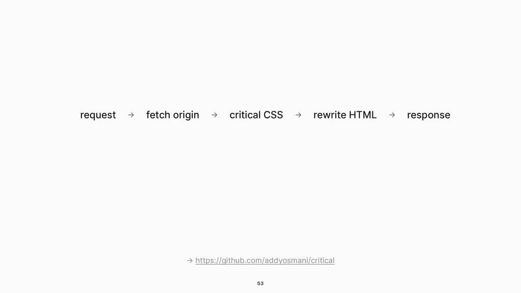 53 request fetch origin → critical CSS → → rewr...