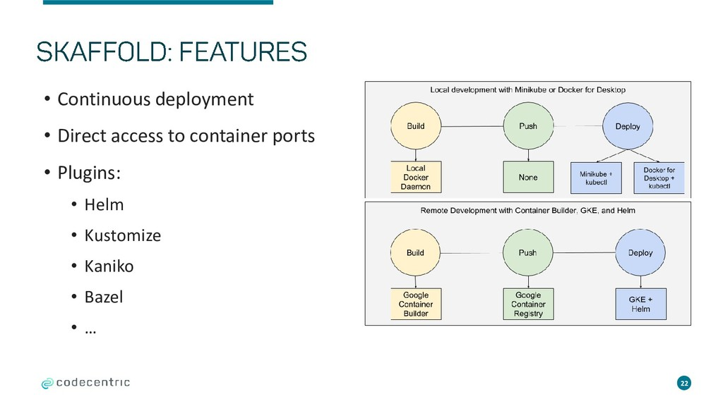 • Continuous deployment • Direct access to cont...