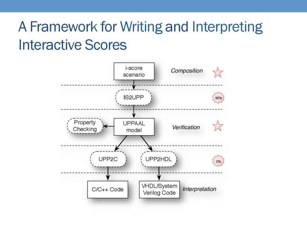 A Framework for Writing and Interpreting Intera...