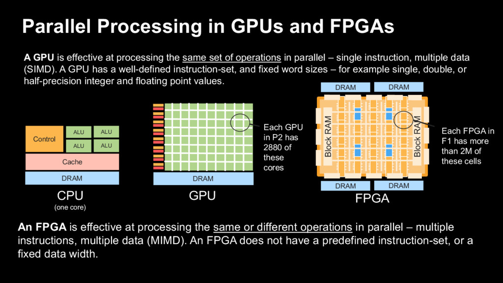 A GPU is effective at processing the same set o...
