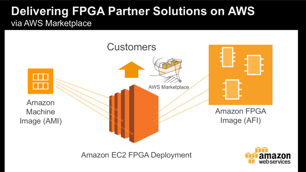 Delivering FPGA Partner Solutions on AWS via AW...