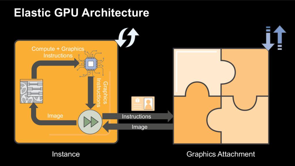 Elastic GPU Architecture Compute + Graphics Ins...