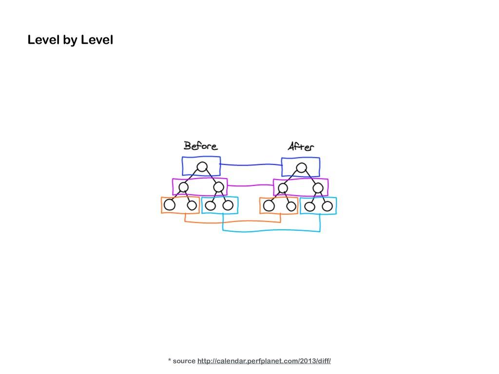 Level by Level * source http://calendar.perfpla...