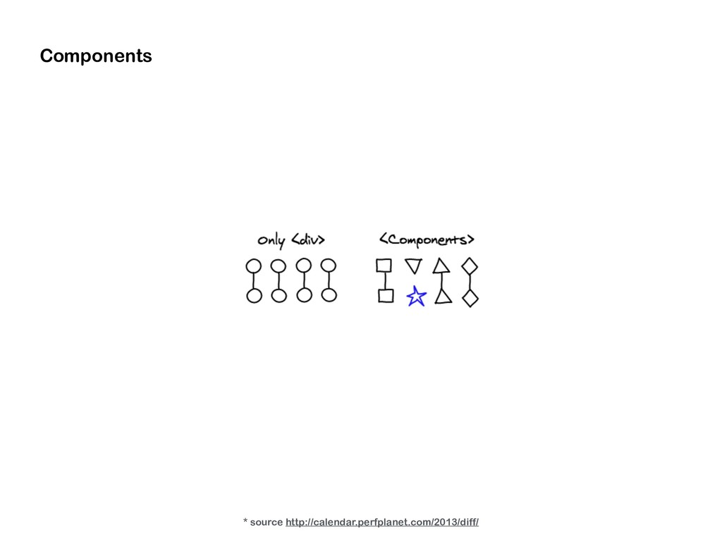 Components * source http://calendar.perfplanet....