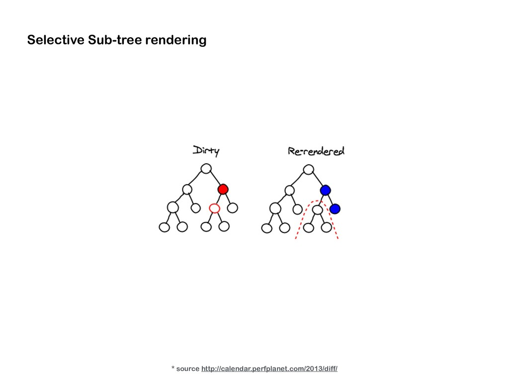 Selective Sub-tree rendering * source http://ca...