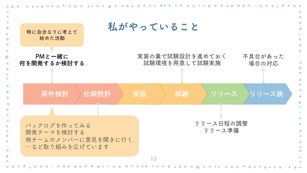 ࢲ͕͍ͬͯΔ͜ͱ  リリース後 リリース 試験 実装 仕様設計 要件検討 1.ͱҰॹʹ ...
