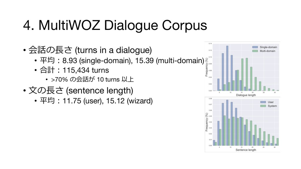 4. MultiWOZ Dialogue Corpus •  (turns in a...