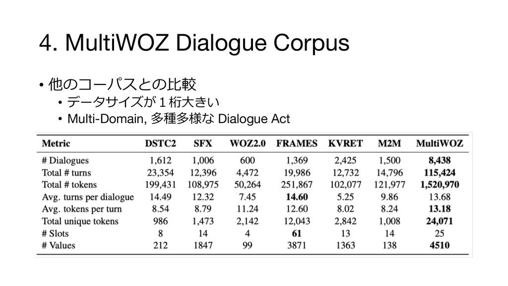 4. MultiWOZ Dialogue Corpus •    • ...