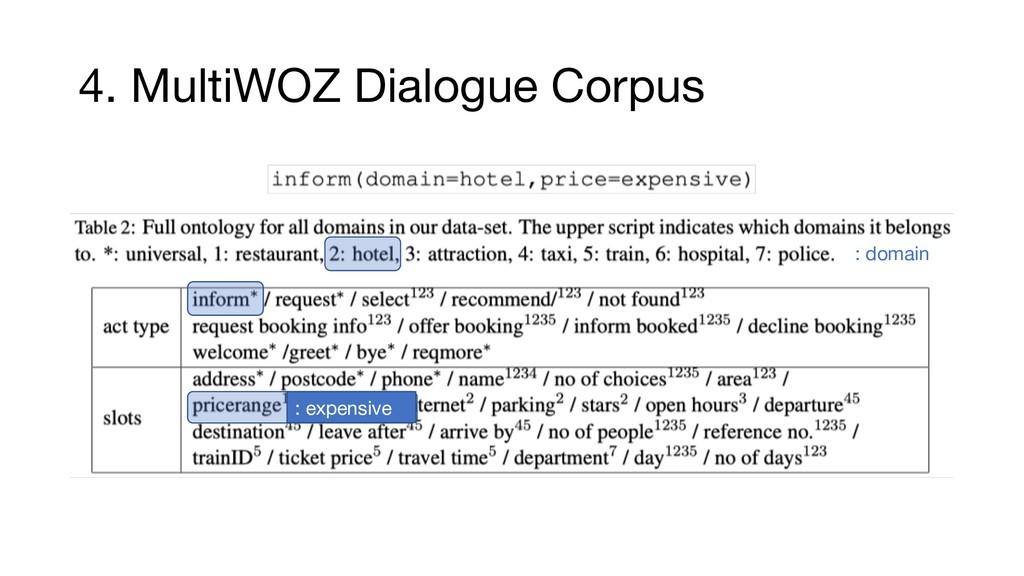 4. MultiWOZ Dialogue Corpus : expensive : domain