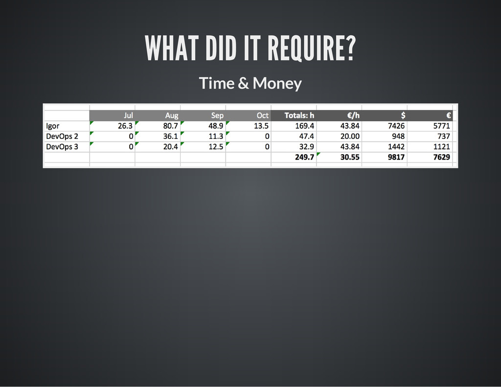 WHAT DID IT REQUIRE? Time & Money