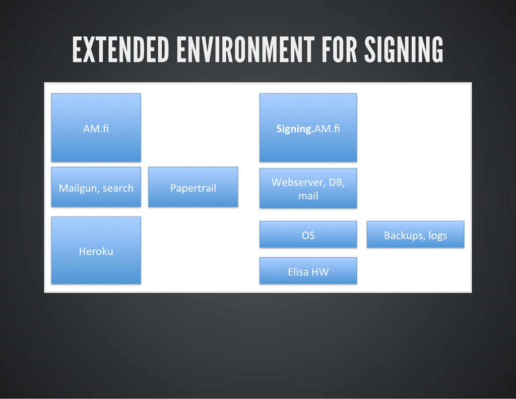EXTENDED ENVIRONMENT FOR SIGNING