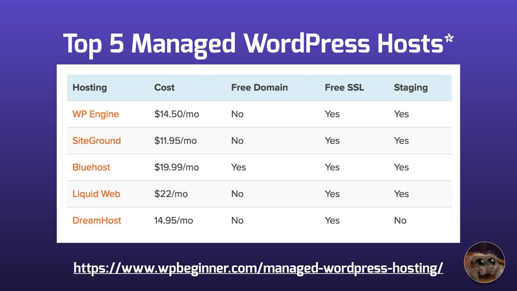 Top 5 Managed WordPress Hosts* https://www.wpbe...