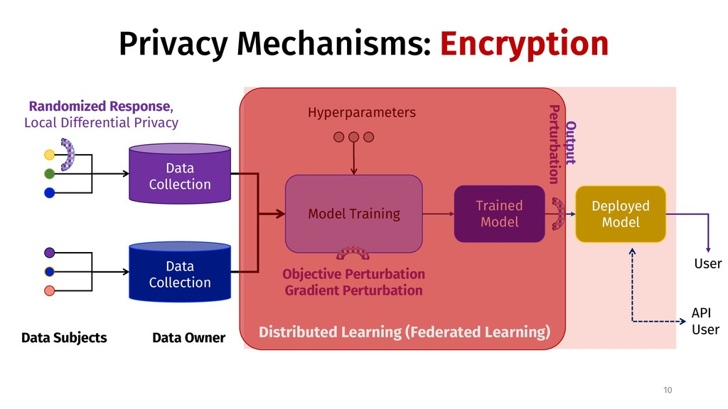 Privacy Mechanisms: Encryption 10 Data Subjects...