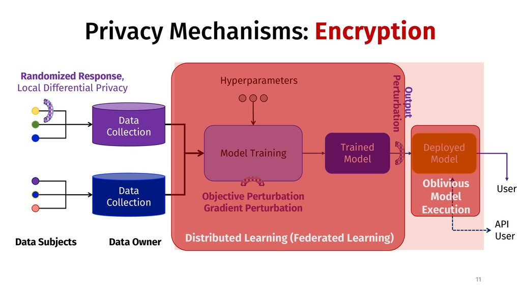 Privacy Mechanisms: Encryption 11 Data Subjects...