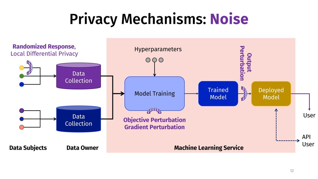 Privacy Mechanisms: Noise 12 Data Subjects Data...