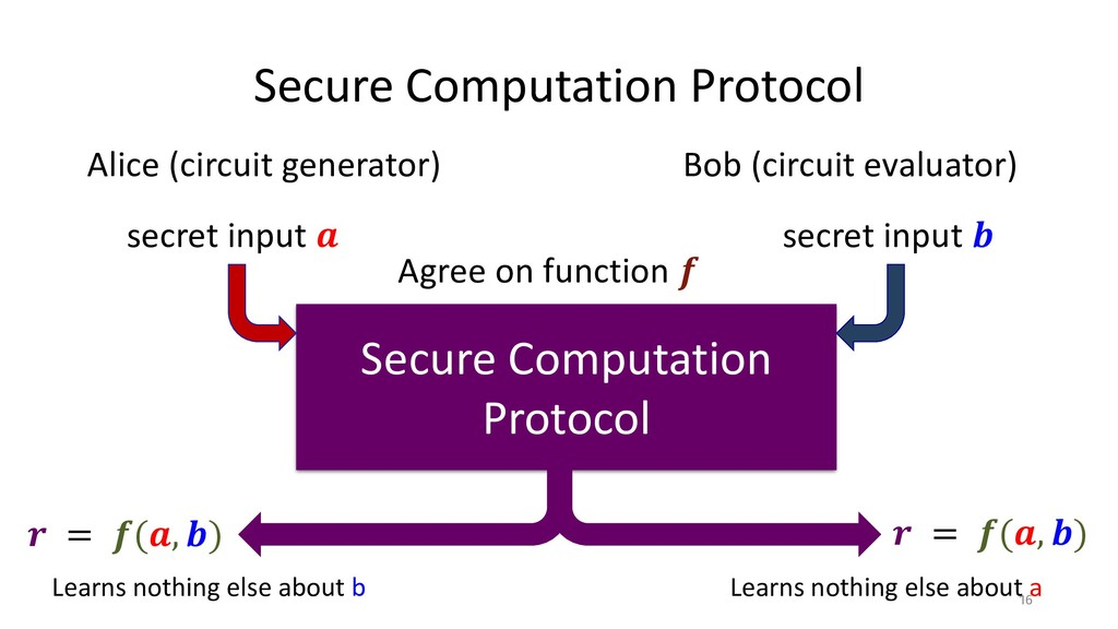 Secure Computation Protocol Alice (circuit gene...