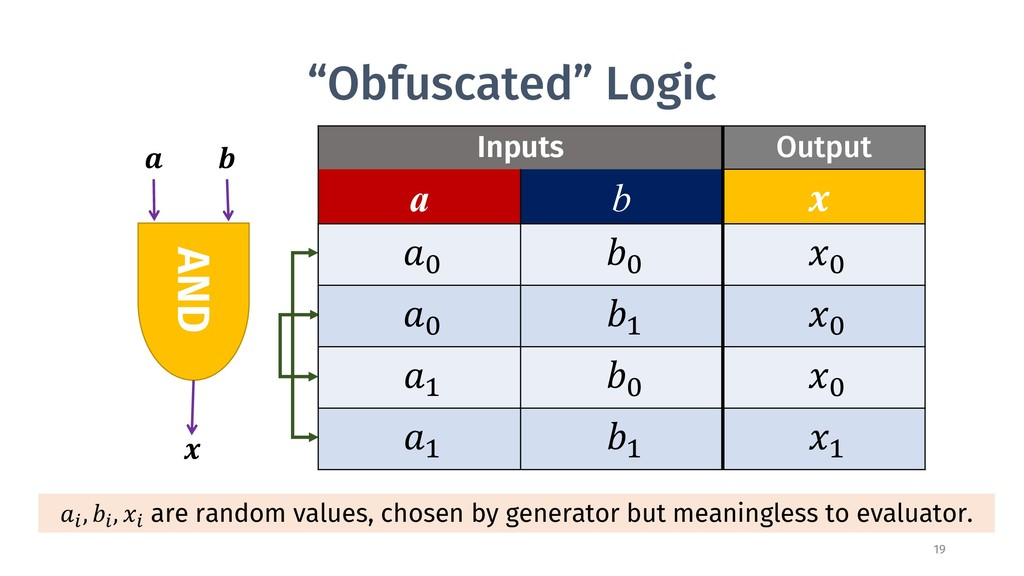 """Obfuscated"" Logic Inputs Output a b ! ""# $# %#..."