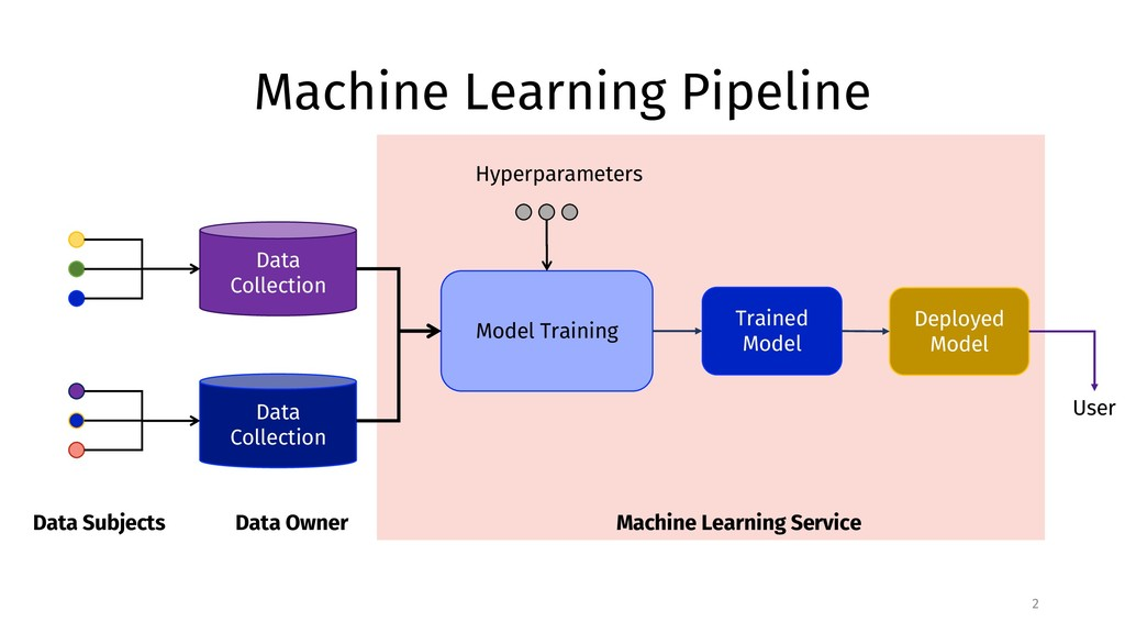 Machine Learning Pipeline 2 Data Subjects Data ...